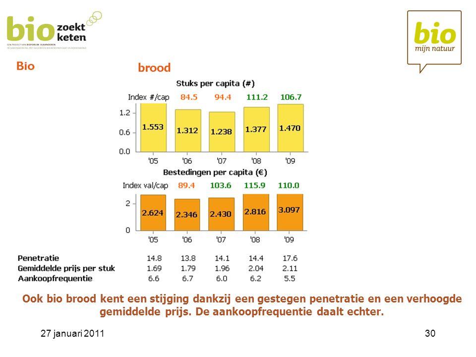 Ook bio brood kent een stijging dankzij een gestegen penetratie en een verhoogde gemiddelde prijs. De aankoopfrequentie daalt echter.