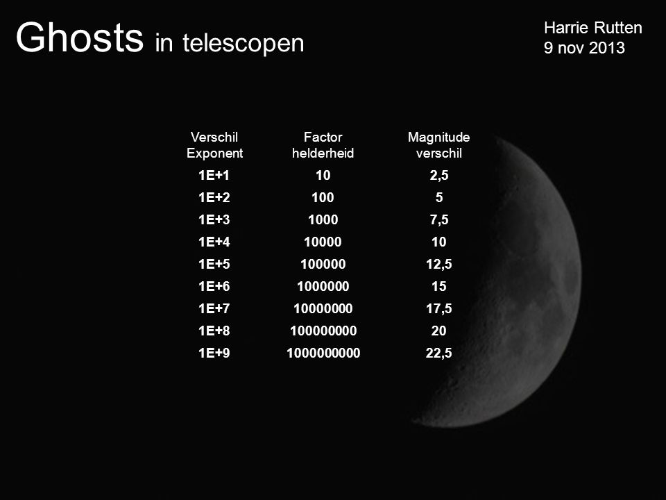 Verschil Exponent Factor helderheid. Magnitude verschil. 1E+1. 10. 2,5. 1E+2. 100. 5. 1E+3.