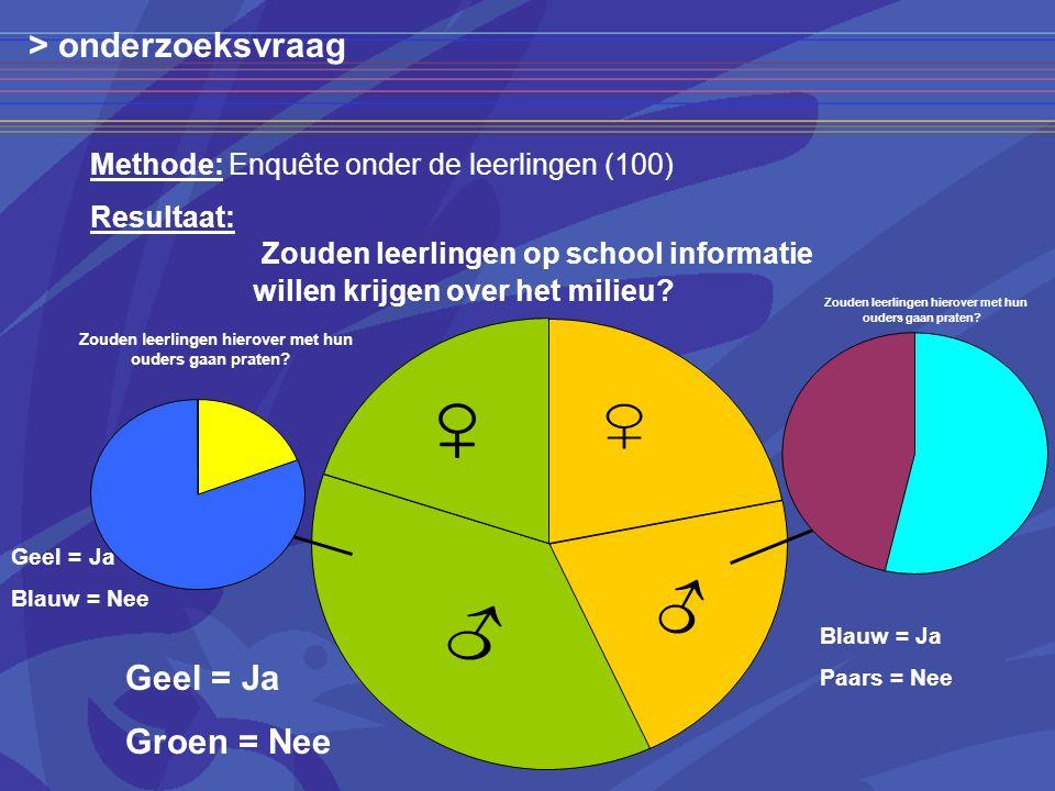 Zouden leerlingen op school informatie willen krijgen over het milieu