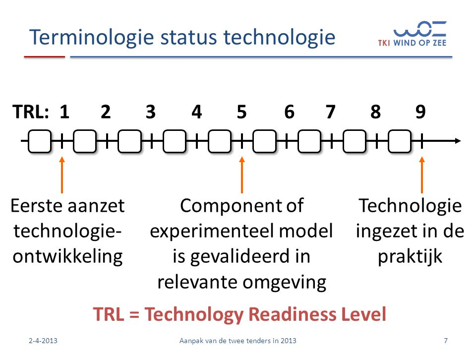 Terminologie status technologie