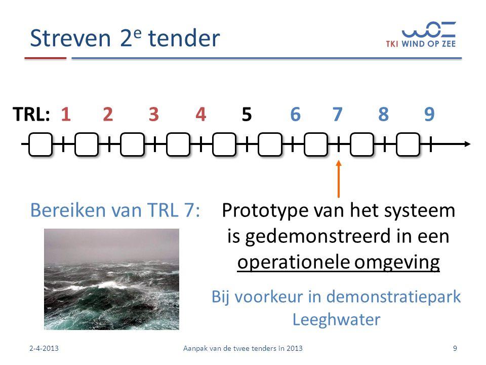 Streven 2e tender TRL: 1 2 3 4 5 6 7 8 9 Bereiken van TRL 7: