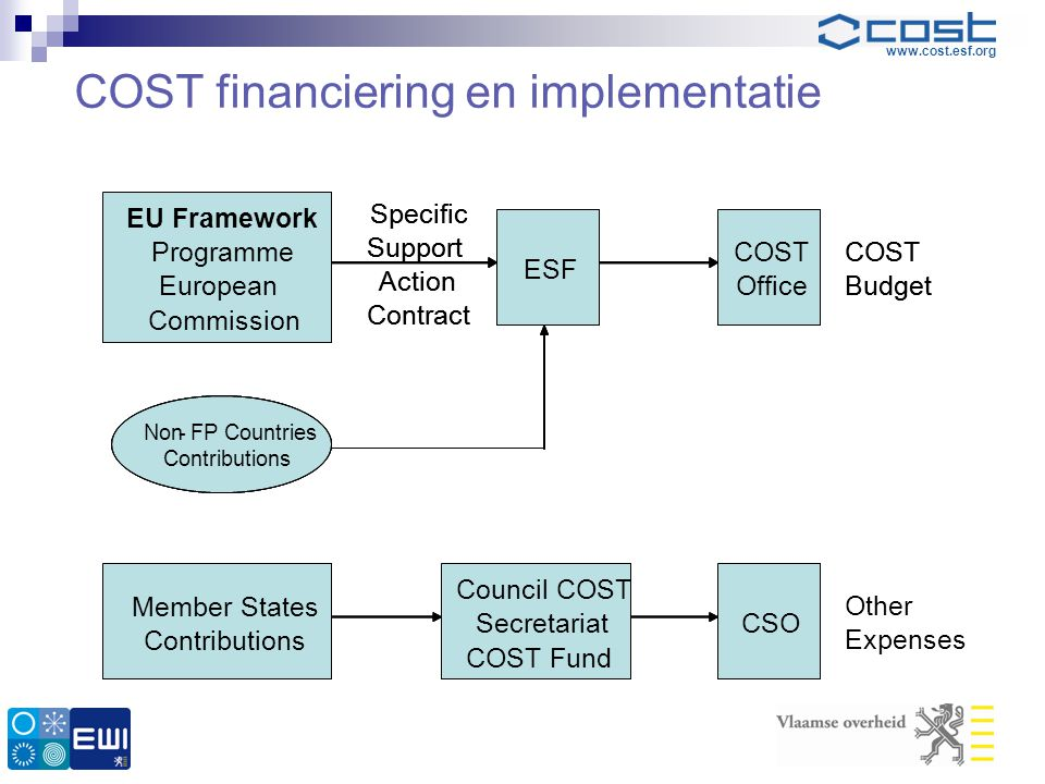 COST financiering en implementatie
