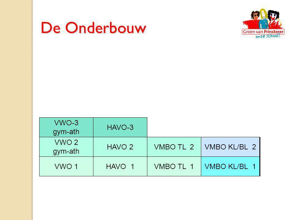 De Onderbouw VWO-3 gym-ath HAVO-3 VWO 2 gym-ath HAVO 2 VMBO TL 2