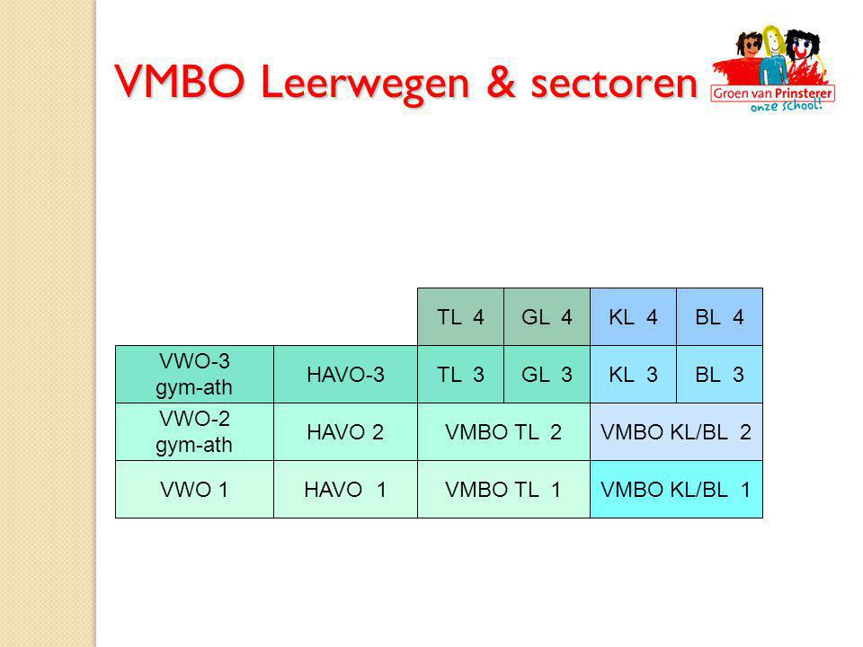 VMBO Leerwegen & sectoren