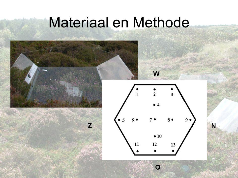 Materiaal en Methode W Z N O