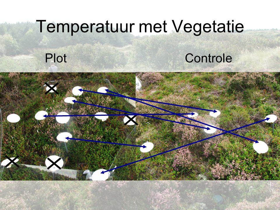 Temperatuur met Vegetatie