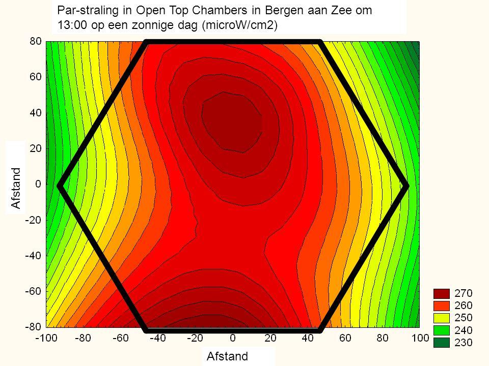 Par-straling in Open Top Chambers in Bergen aan Zee om 13:00 op een zonnige dag (microW/cm2)