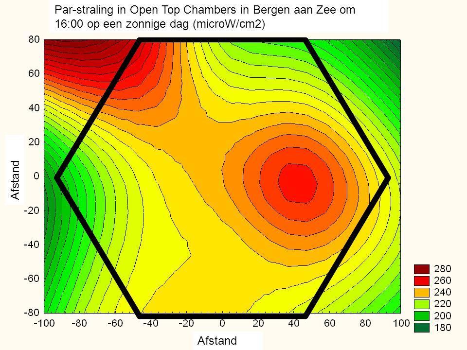 Par-straling in Open Top Chambers in Bergen aan Zee om 16:00 op een zonnige dag (microW/cm2)