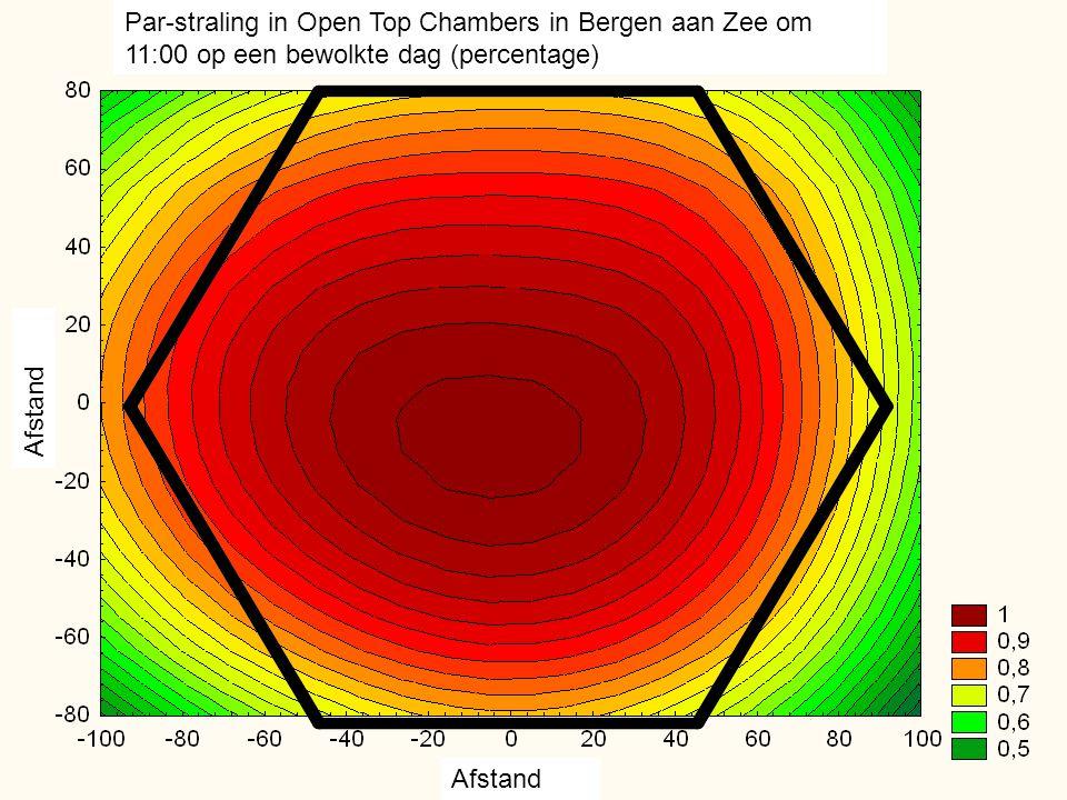 Par-straling in Open Top Chambers in Bergen aan Zee om 11:00 op een bewolkte dag (percentage)