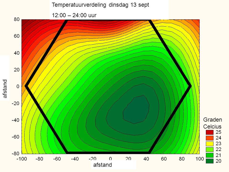 Temperatuurverdeling dinsdag 13 sept