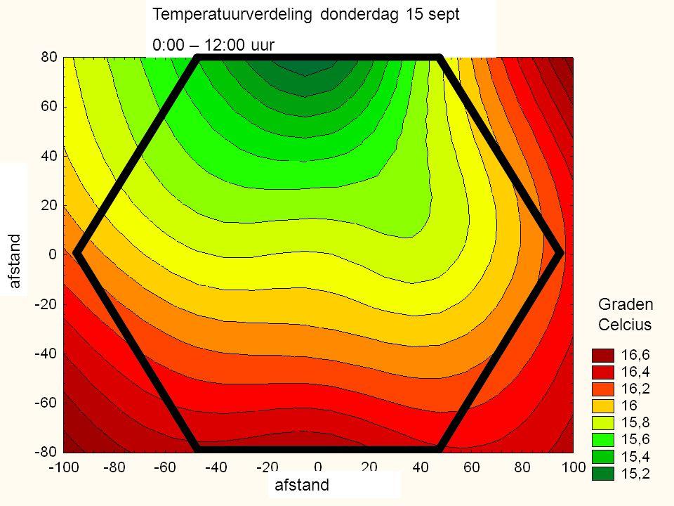 Temperatuurverdeling donderdag 15 sept