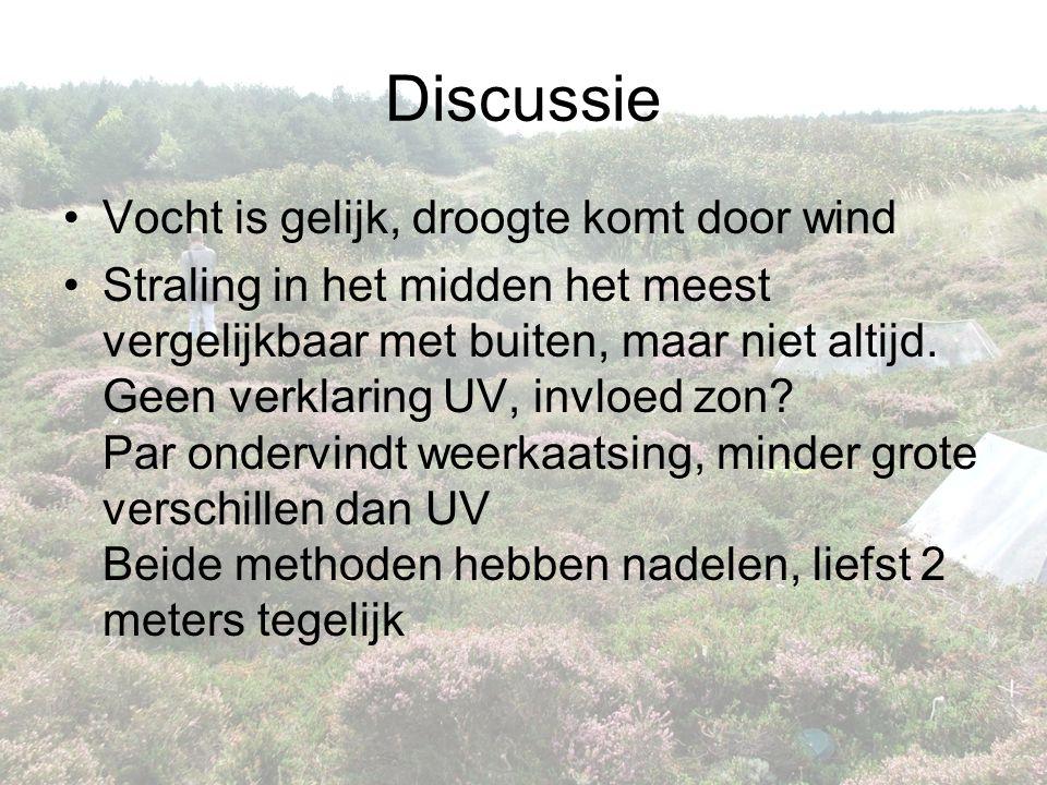 Discussie Vocht is gelijk, droogte komt door wind