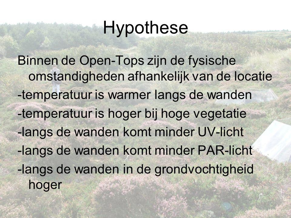 Hypothese Binnen de Open-Tops zijn de fysische omstandigheden afhankelijk van de locatie. -temperatuur is warmer langs de wanden.