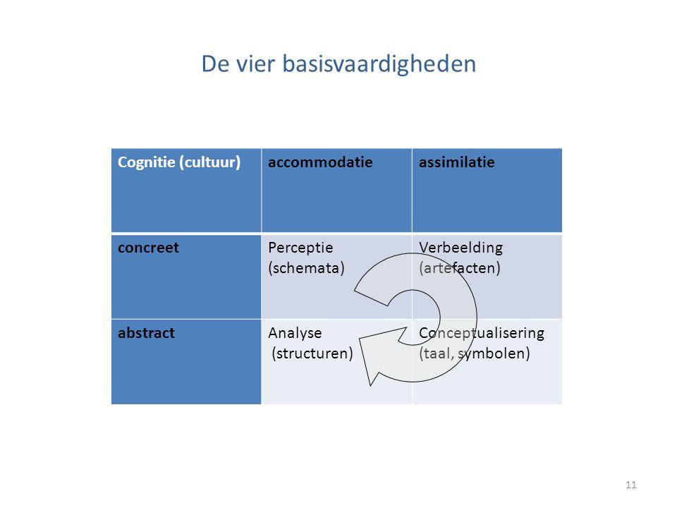 De vier basisvaardigheden