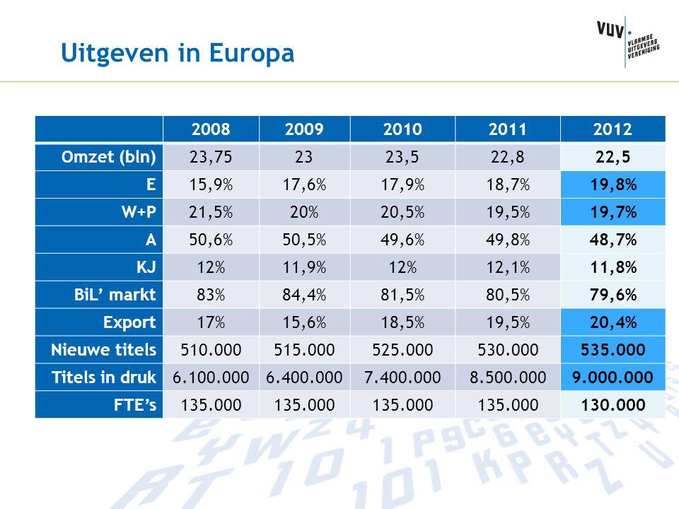 Uitgeven in Europa 2008 2009 2010 2011 2012 Omzet (bln) 23,75 23 23,5