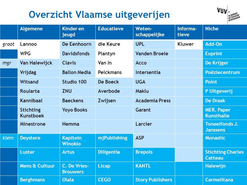 Overzicht Vlaamse uitgeverijen