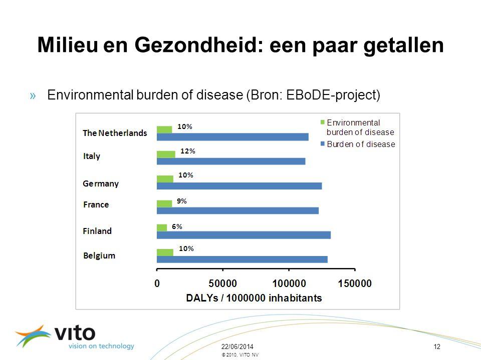 Milieu en Gezondheid: een paar getallen