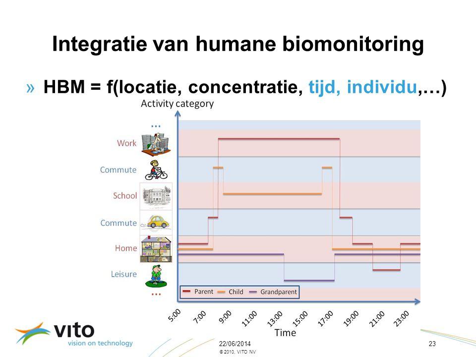 Integratie van humane biomonitoring