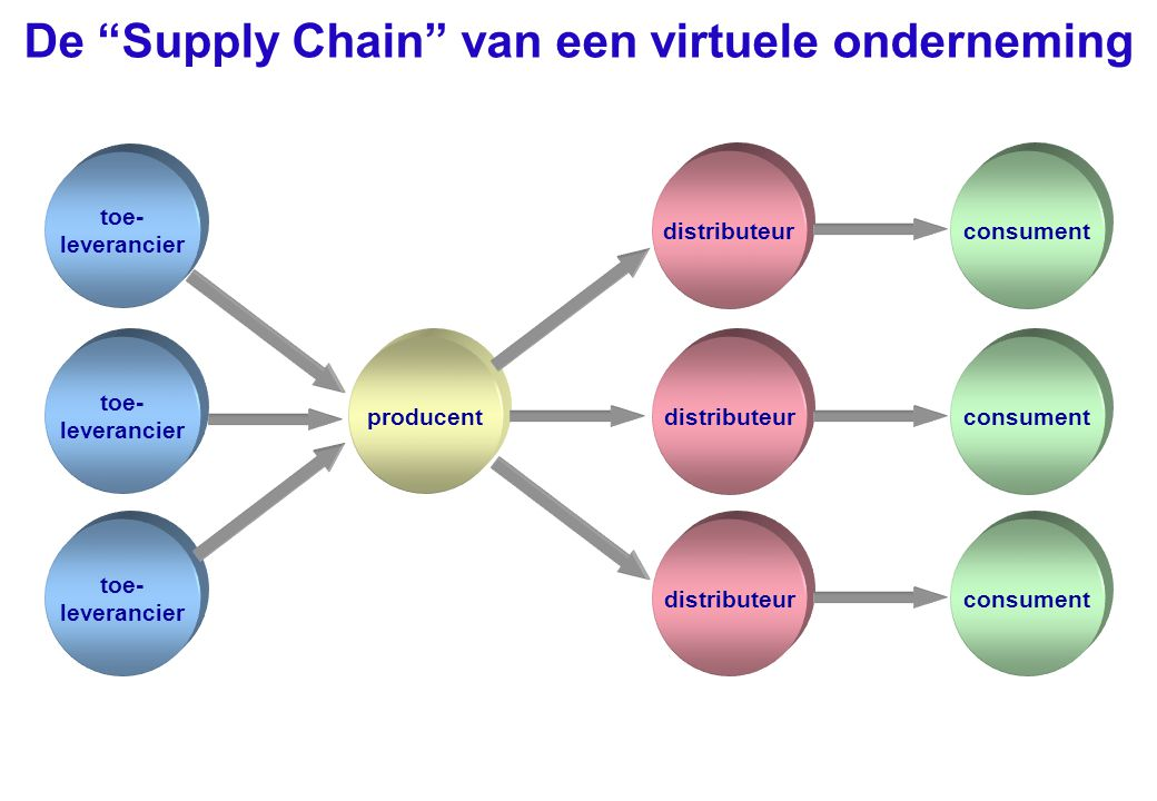 De Supply Chain van een virtuele onderneming