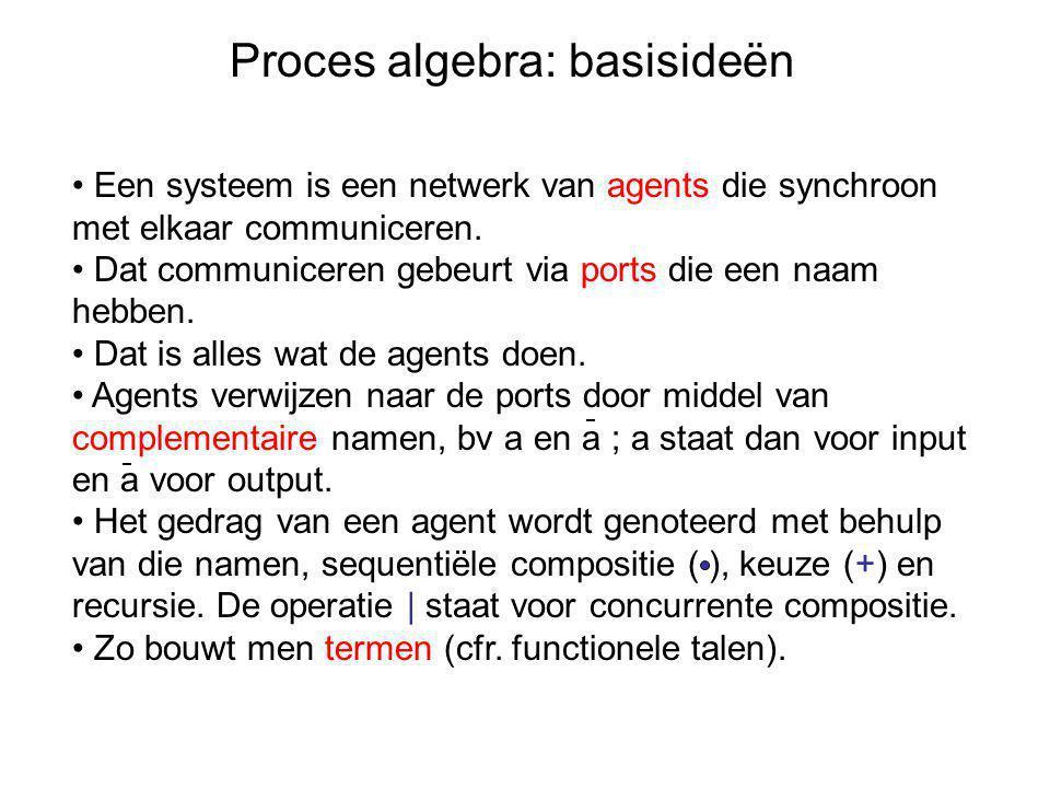 Proces algebra: basisideën