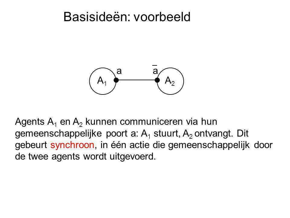 Basisideën: voorbeeld