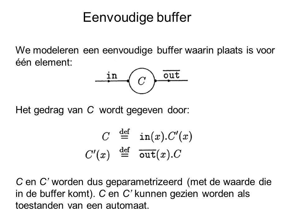 Eenvoudige buffer We modeleren een eenvoudige buffer waarin plaats is voor één element: Het gedrag van C wordt gegeven door: