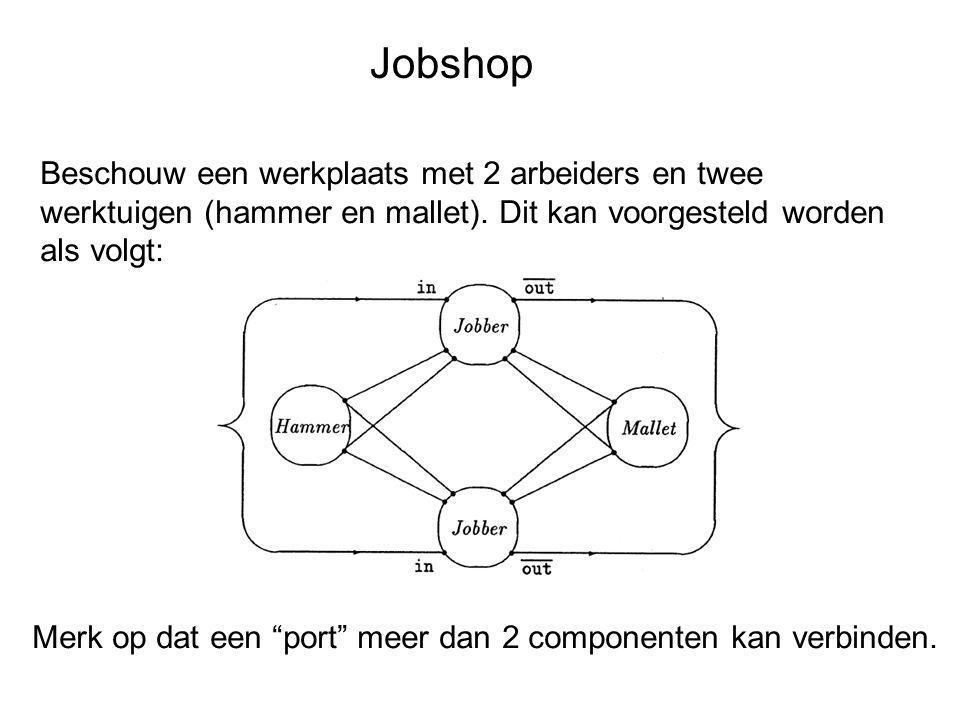 Jobshop Beschouw een werkplaats met 2 arbeiders en twee werktuigen (hammer en mallet). Dit kan voorgesteld worden als volgt: