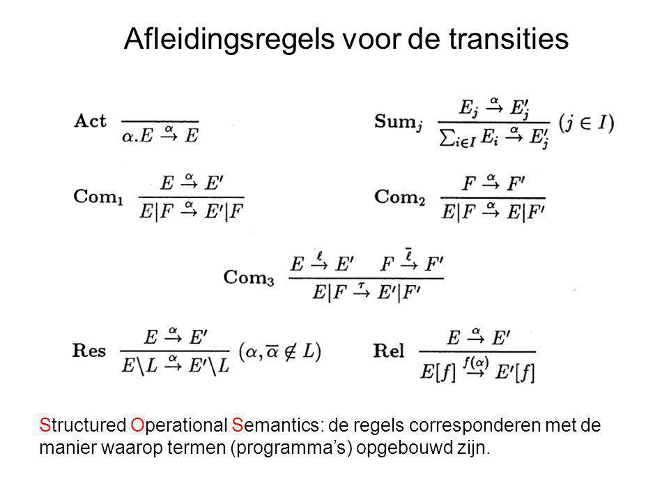 Afleidingsregels voor de transities