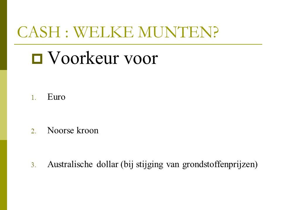 Voorkeur voor CASH : WELKE MUNTEN Euro Noorse kroon