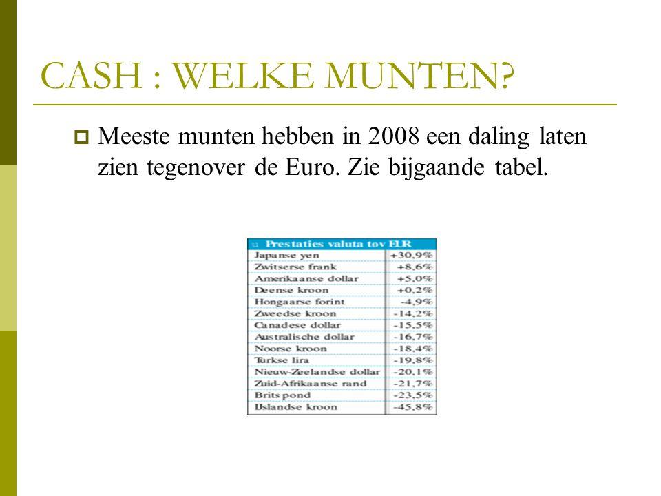 CASH : WELKE MUNTEN. Meeste munten hebben in 2008 een daling laten zien tegenover de Euro.