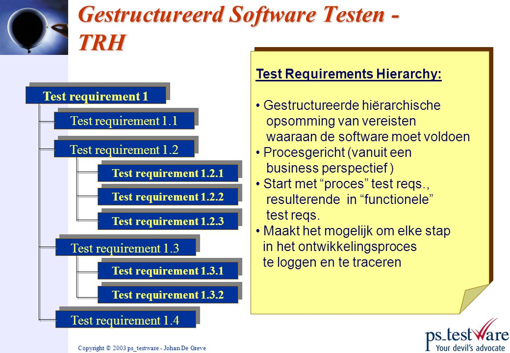 Gestructureerd Software Testen - TRH