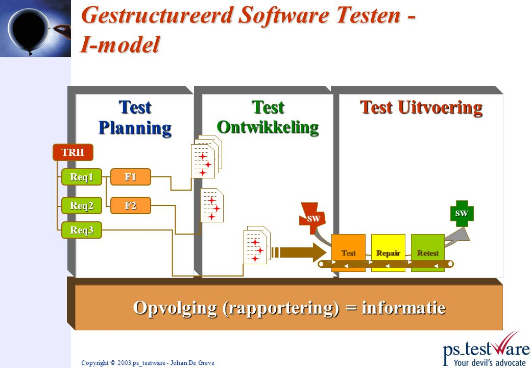 Gestructureerd Software Testen - I-model