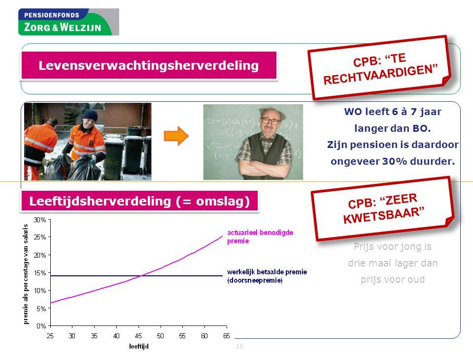 Levensverwachtingsherverdeling CPB: TE RECHTVAARDIGEN
