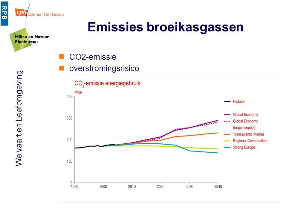 Emissies broeikasgassen