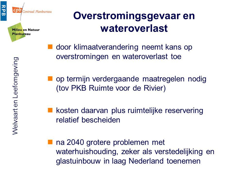 Overstromingsgevaar en wateroverlast