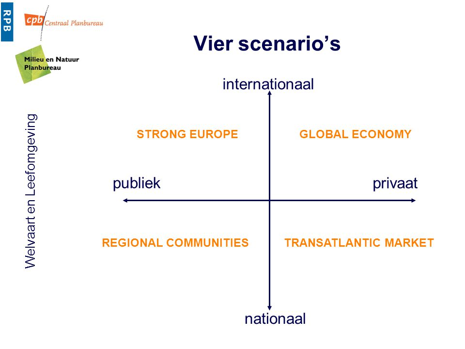 Vier scenario's internationaal publiek privaat nationaal STRONG EUROPE