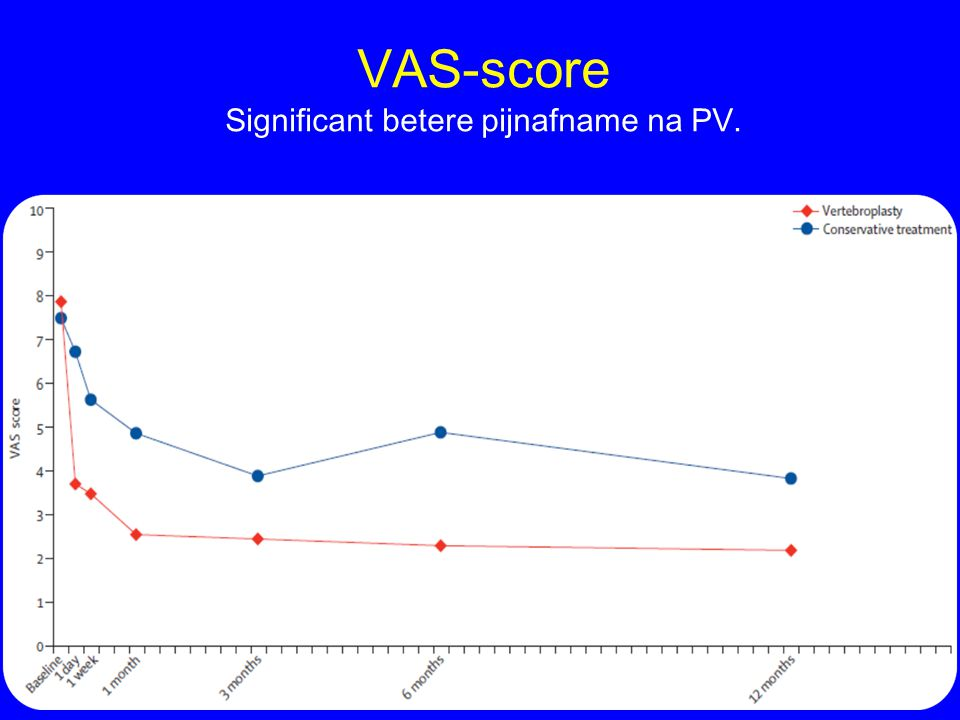 VAS-score Significant betere pijnafname na PV.