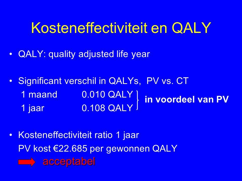 Kosteneffectiviteit en QALY