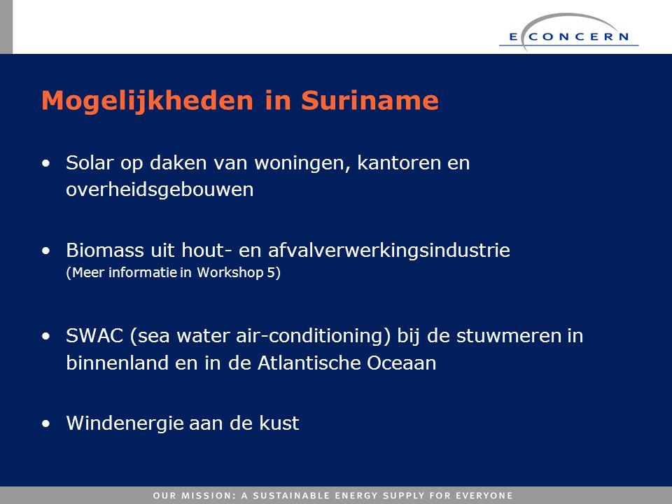 Mogelijkheden in Suriname