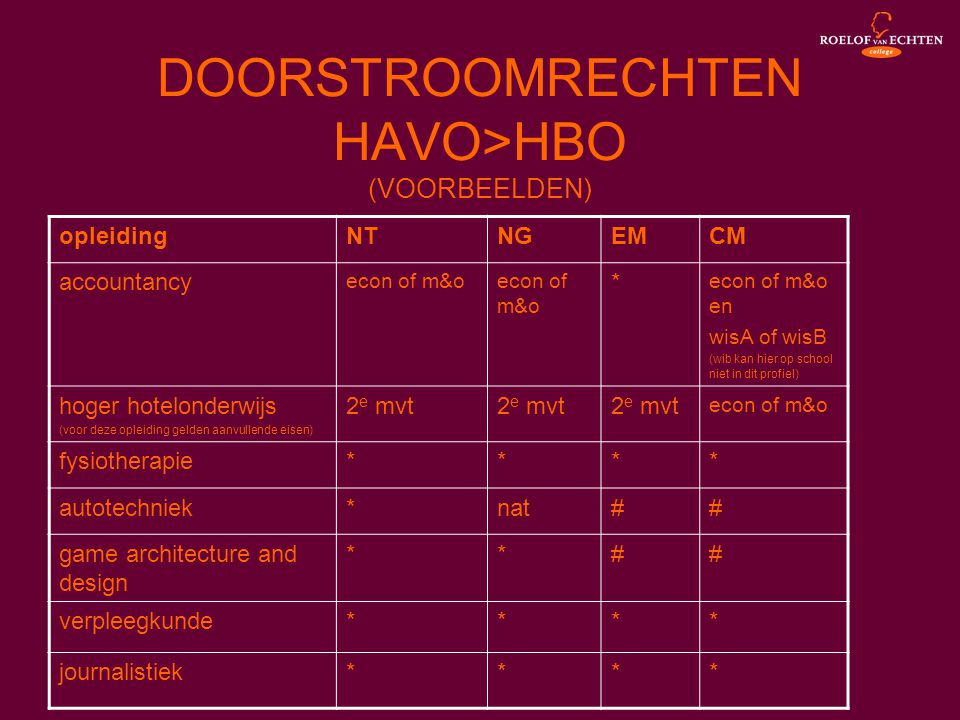 opleiding architect hbo
