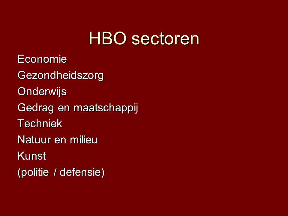 HBO sectoren Economie Gezondheidszorg Onderwijs Gedrag en maatschappij