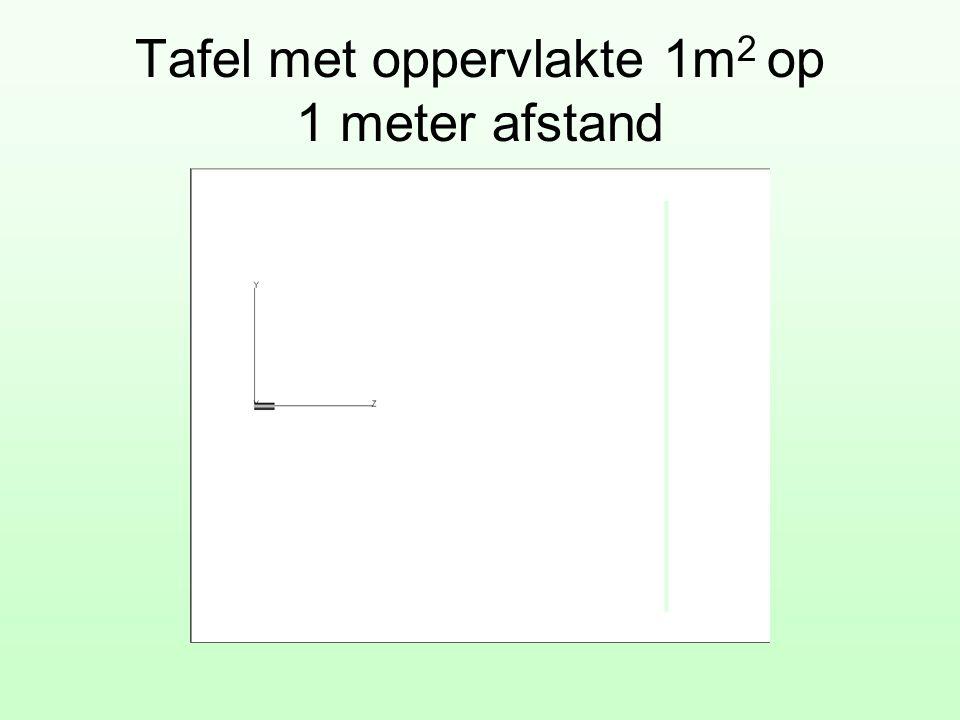 Tafel met oppervlakte 1m2 op 1 meter afstand