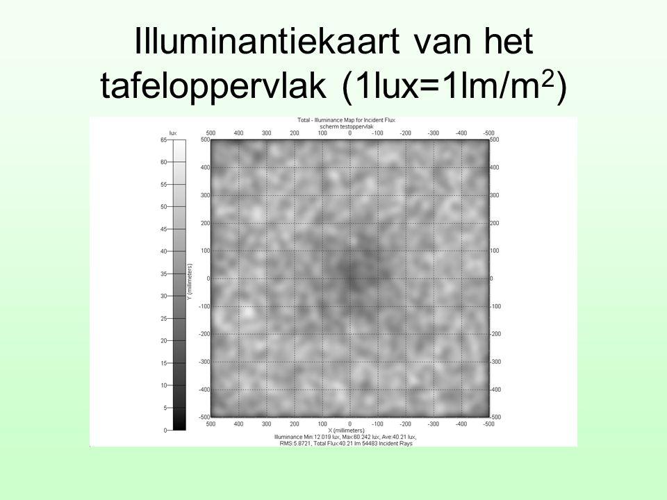 Illuminantiekaart van het tafeloppervlak (1lux=1lm/m2)