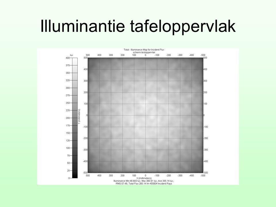 Illuminantie tafeloppervlak