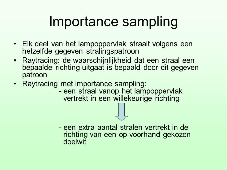 Importance sampling Elk deel van het lampoppervlak straalt volgens een hetzelfde gegeven stralingspatroon.