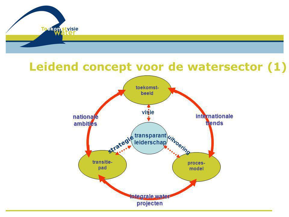 Leidend concept voor de watersector (1)