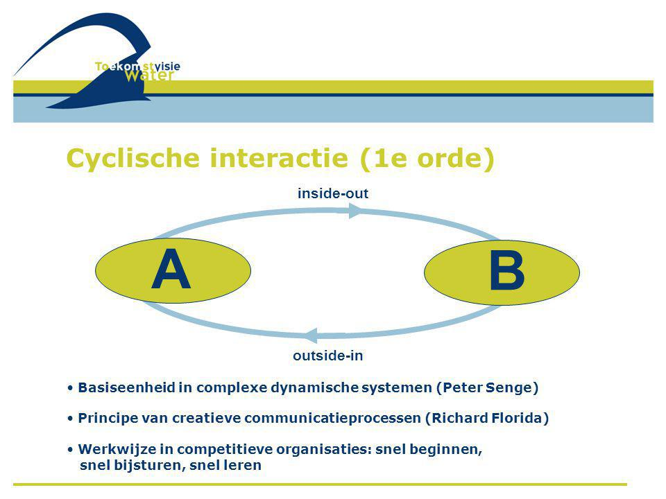 A B Cyclische interactie (1e orde) inside-out outside-in