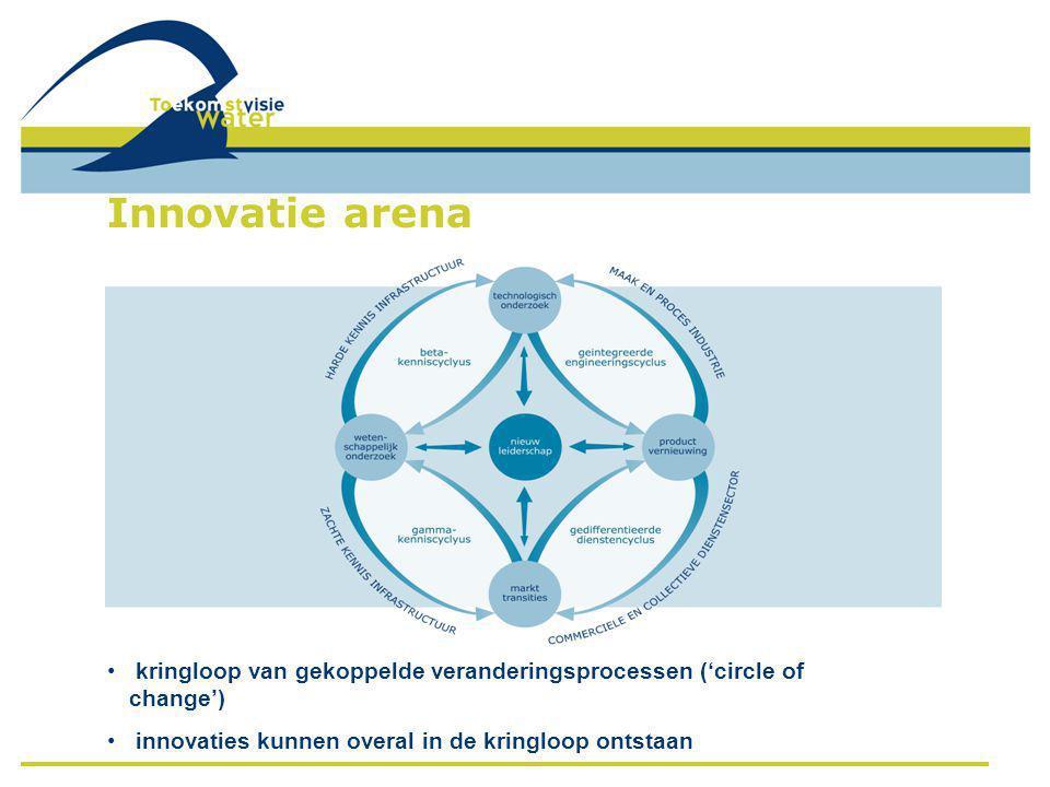 Innovatie arena kringloop van gekoppelde veranderingsprocessen ('circle of change') innovaties kunnen overal in de kringloop ontstaan.