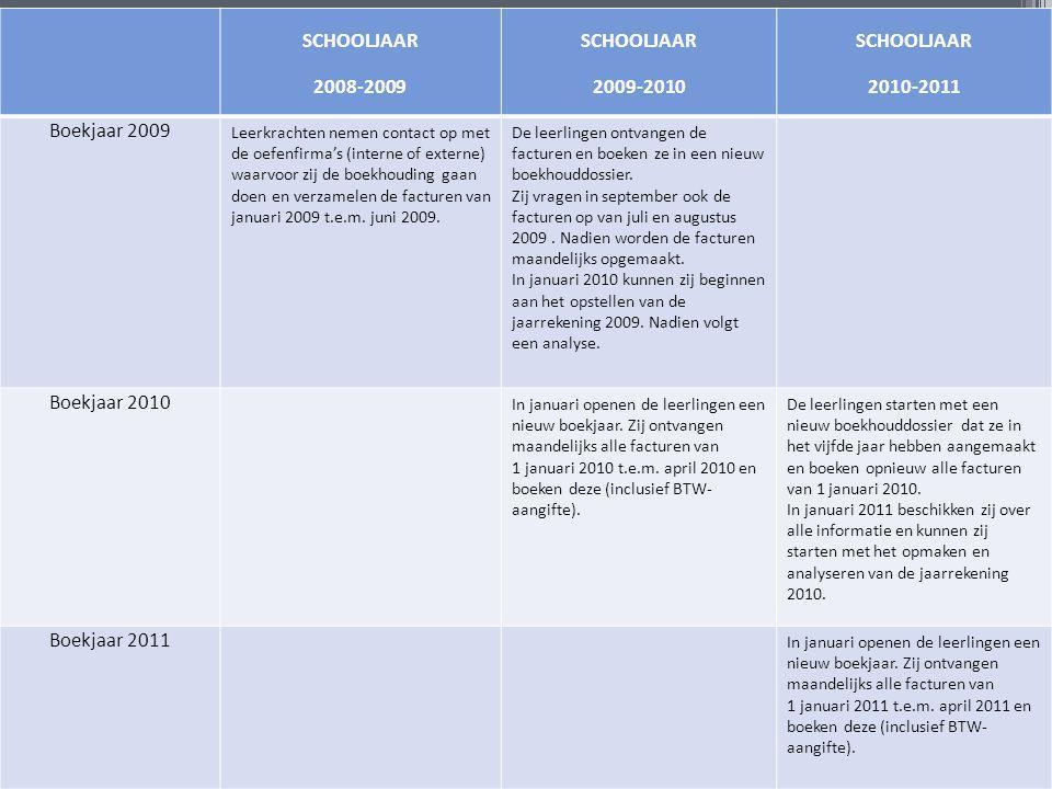 SCHOOLJAAR 2008-2009 2009-2010 2010-2011 Boekjaar 2009 Boekjaar 2010