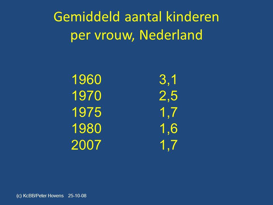 Gemiddeld aantal kinderen per vrouw, Nederland